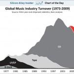 唱片銷售衰退不失為音樂產業福音?!傳奇經紀人 Terry Ellis 這麼說