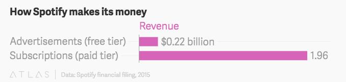 做成條狀便能一眼看出:2.19 億的廣告收入必須去支付平台上聽免費音樂的 6100 萬人所產生的權利金與授權費用;最後也只能挖 19 億的付費串流收入去東牆補西牆,但是怎麼有一種「當付錢的人都是笨蛋」的感覺...