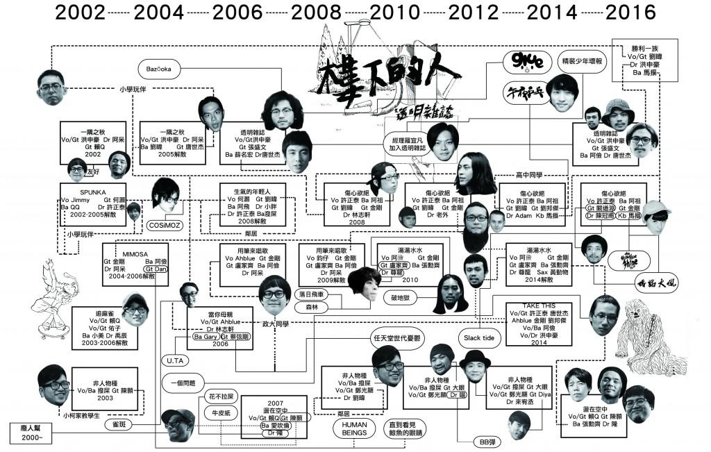 小圈子的關系圖,人的關系可以非常複雜,這是最簡略版本。(圖像化制作:Amazine,點選看大圖)