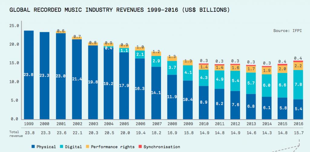 自 1997 至 2016 音樂市場變化