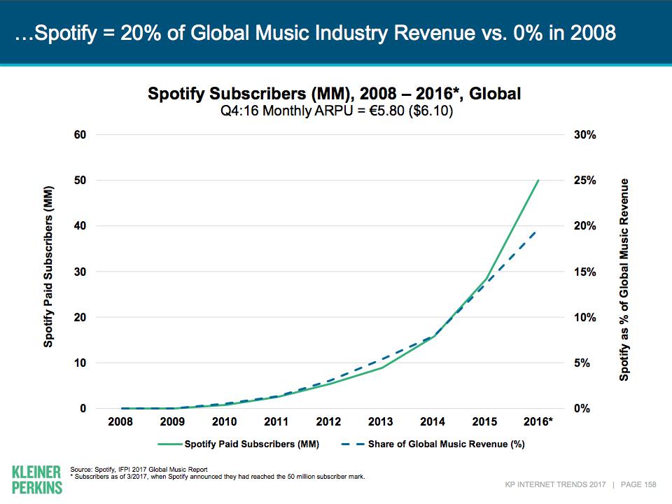 Mary Meeker 於 5/31 發表多達355頁的「2017 年度網路趨勢報告」,其中就提到 Spotify 已掌握巨大優勢;而來自 Spotify、Apple Music 等串流音樂服務的營收,預計將占音樂產業總營收 52%。
