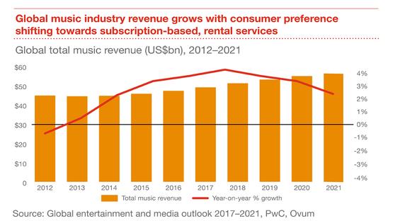 全球音樂產業的收益,隨著消費者偏好轉向以「訂閱、租賃」的服務而增長。