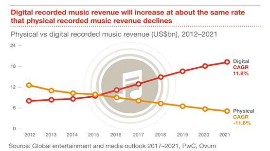 PwC 預測,數位音樂收入的成長,等同於實體音樂收入下降幅度,儘管現在實體依舊看好的音樂市場:日本、德國有朝一日數位化也是可以預見的。