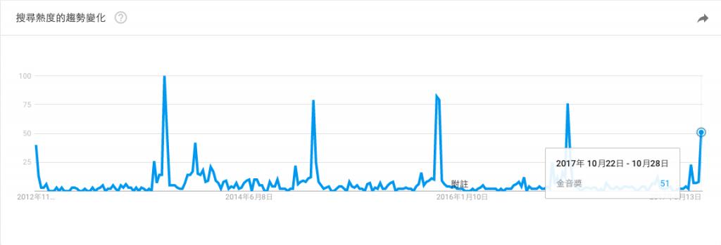 Google Trends 搜尋趨勢(頒獎典禮)