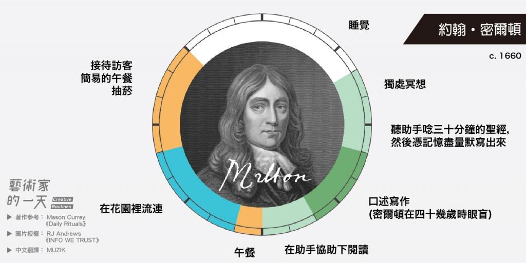 約翰・密爾頓,英國詩人,因其史詩《失樂園》和反對書報審查制的《論出版自由》而聞名於後世。四十幾歲眼盲後也不影響他的創作能量。