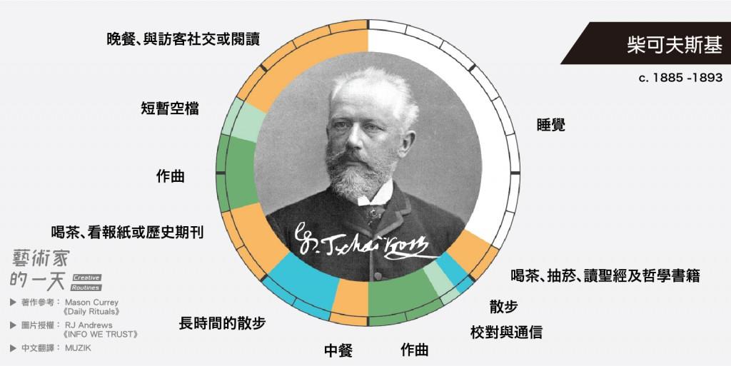柴可夫斯基俄羅斯浪漫樂派作曲家,其風格直接和間接地影響了很多後來者。三餐正常,睡眠充足,柴可夫斯基的創作生活很健康呢!