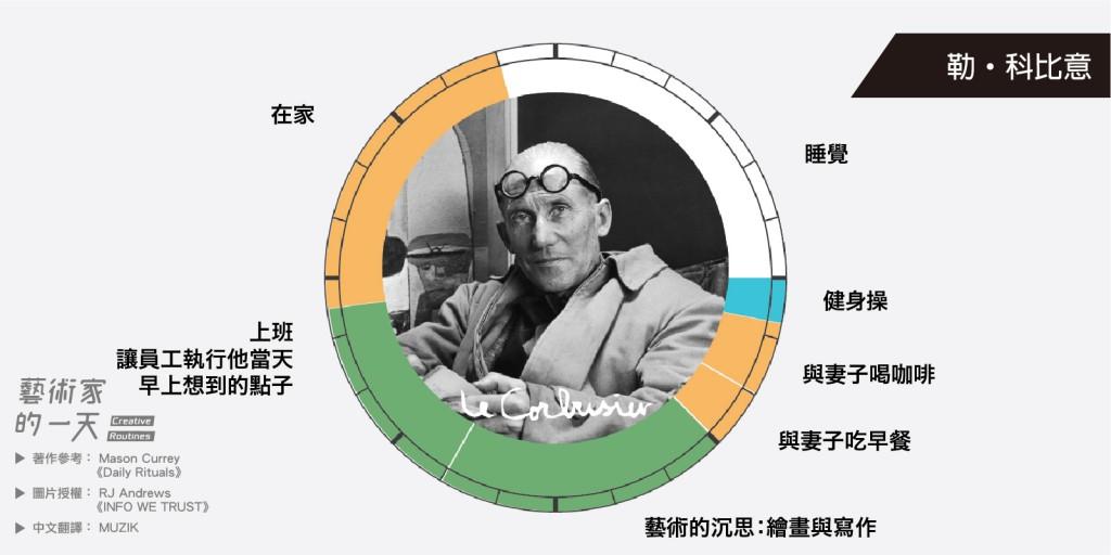 勒・科比意,法國建築師、室內設計師、雕塑家、畫家,是20世紀最重要的建築師之一。是國際現代建築協會(CIAM)的創始成員。