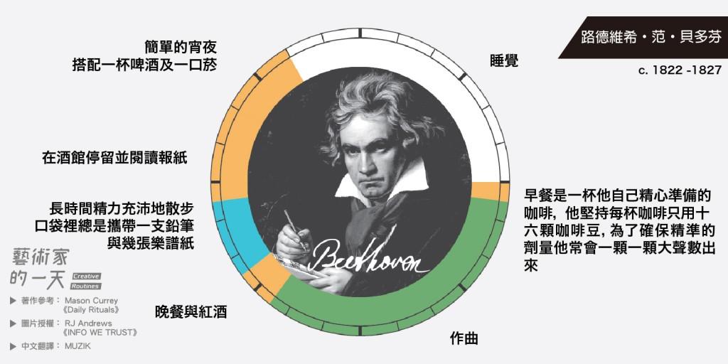 被後世尊稱為「樂聖」的貝多芬的一天,每天早上喝的咖啡也要精準的計算劑量。