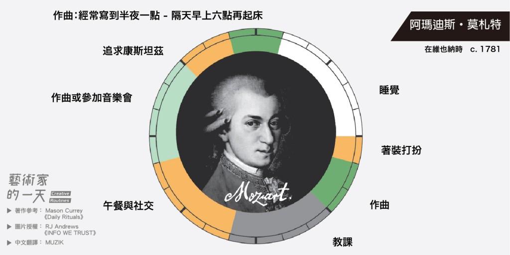 35歲便英年早逝的莫札特,除了作曲以外還相當注重社交生活,睡眠時間有點短呢!