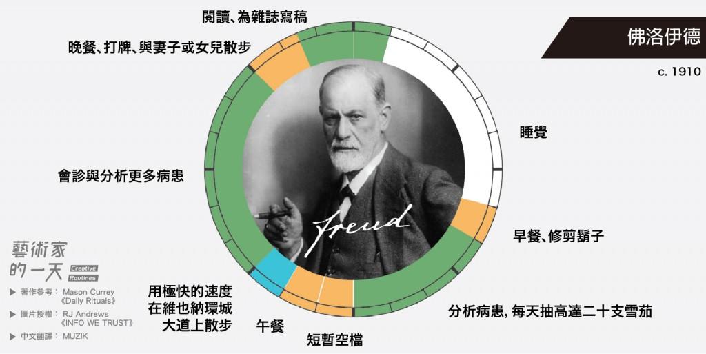 被世人譽為「精神分析之父」,二十世紀最偉大的心理學家之一,每天花上大量的時間在會診與研究。
