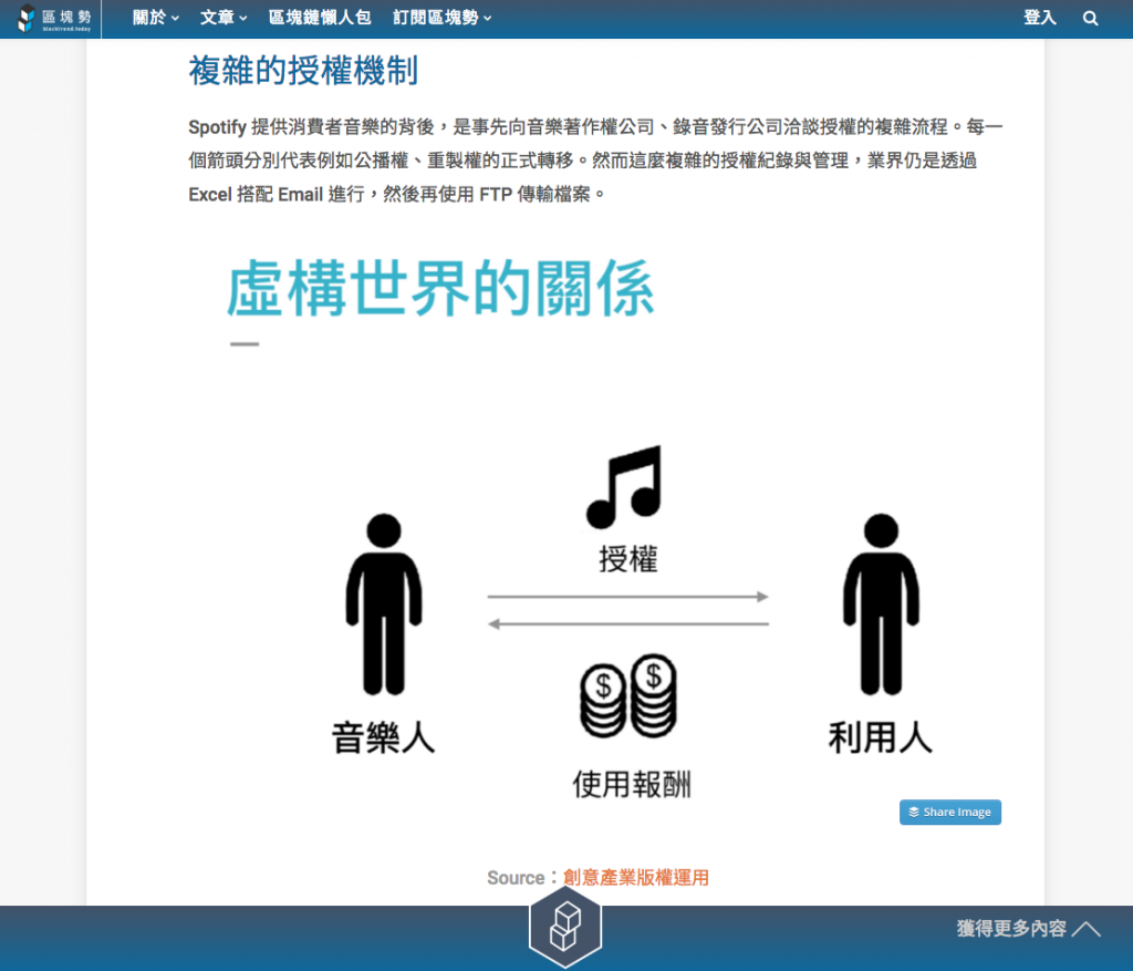 由許明恩所撰寫的「用區塊鏈簡化音樂的授權」內文同樣遭到挪用。許明恩也引用了 Muzeum 簡報圖片,但有備註原始來源。