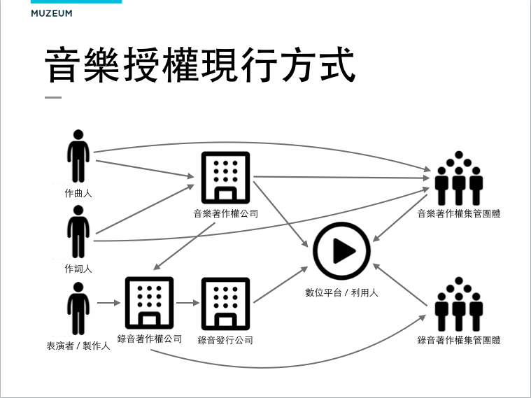 「音樂授權現行方式」一圖,出自Muzeum創意產業區塊鏈簡報。